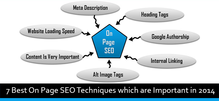 7 Best On Page SEO Techniques which are Important in 2016
