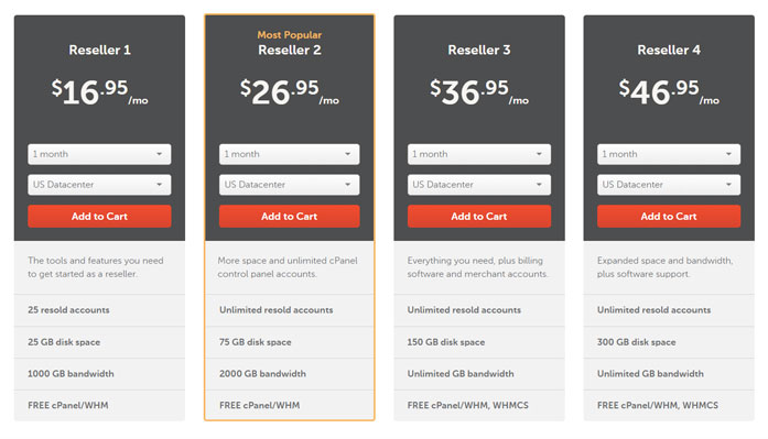 Namecheap Reseller Hosting Plans